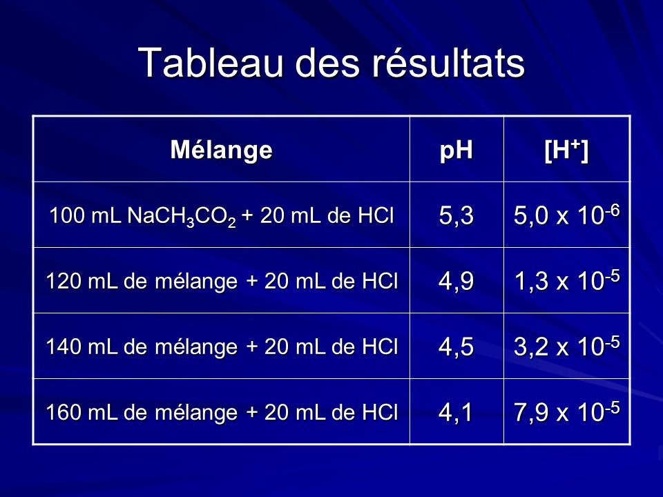 Tableau des résultats Mélange pH [H+] 5,3 5,0 x 10-6 4,9 1,3 x 10-5